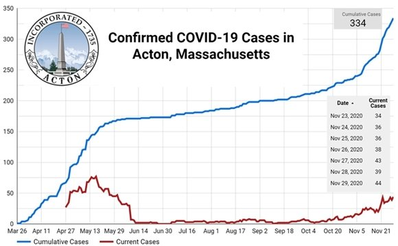 Acton Covid-19 update