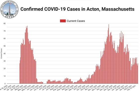current cases